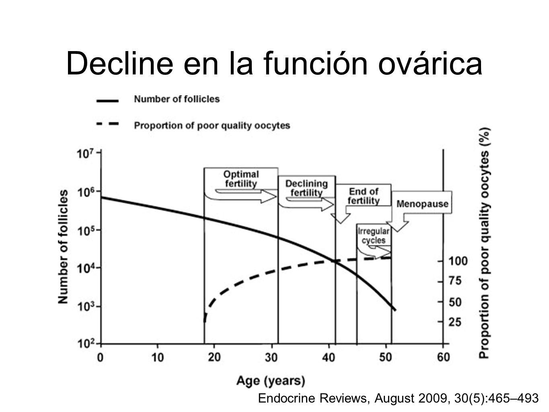 Decline en la función ovárica Endocrine Reviews, August 2009, 30(5):465–493