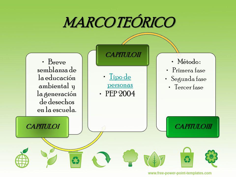 MARCO TEÓRICO Breve semblanza de la educación ambiental y la generación de desechos en la escuela. CAPITULO I Tipo de personasTipo de personas PEP 200