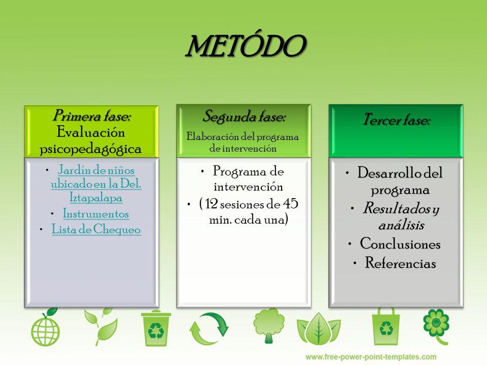 METÓDO Primera fase: Primera fase: Evaluación psicopedagógica Jardín de niños ubicado en la Del. IztapalapaJardín de niños ubicado en la Del. Iztapala