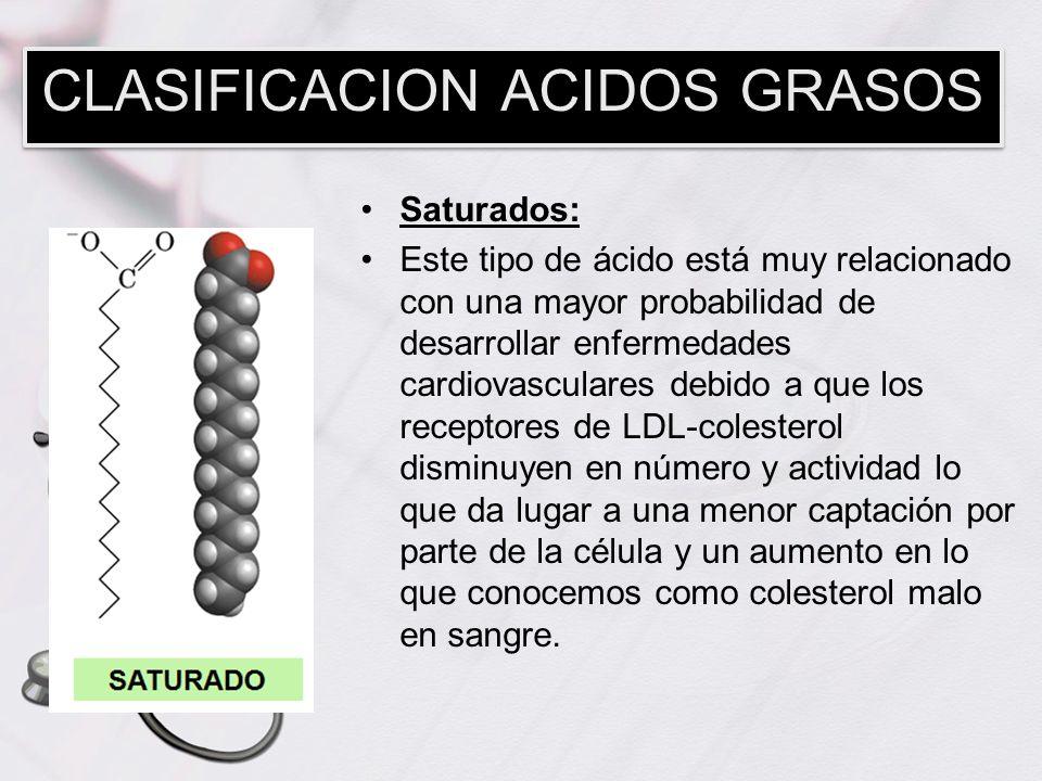 Saturados: Este tipo de ácido está muy relacionado con una mayor probabilidad de desarrollar enfermedades cardiovasculares debido a que los receptores