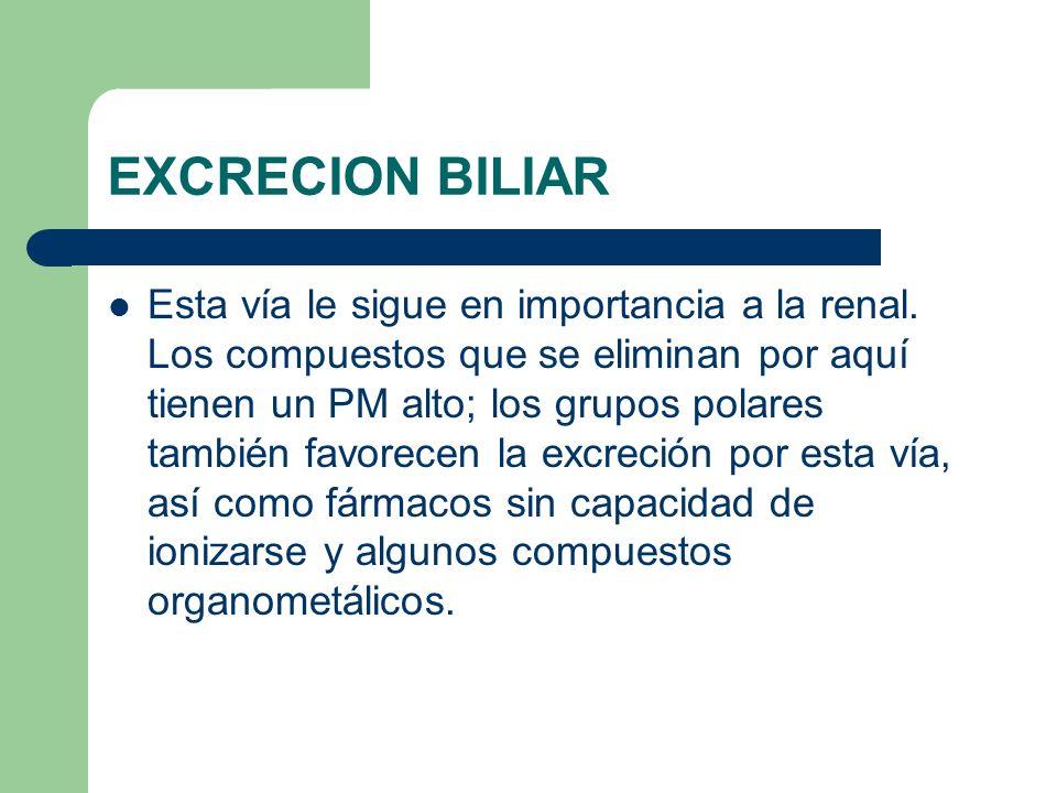 EXCRECION BILIAR Esta vía le sigue en importancia a la renal. Los compuestos que se eliminan por aquí tienen un PM alto; los grupos polares también fa