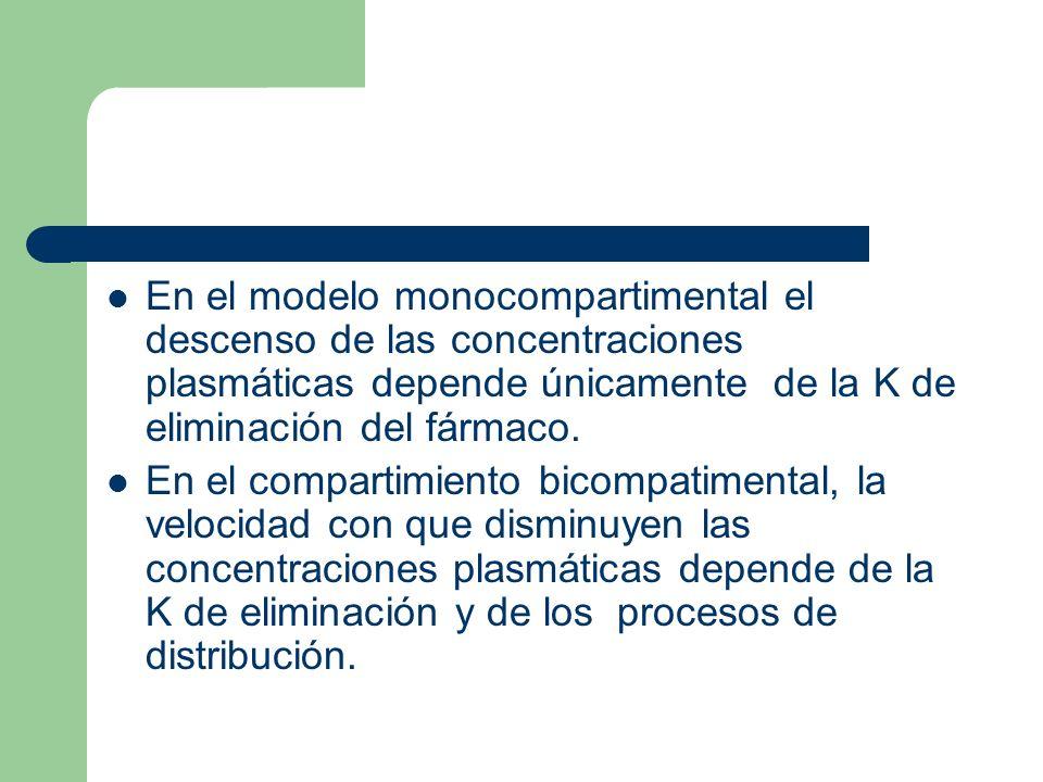 En el modelo monocompartimental el descenso de las concentraciones plasmáticas depende únicamente de la K de eliminación del fármaco. En el compartimi