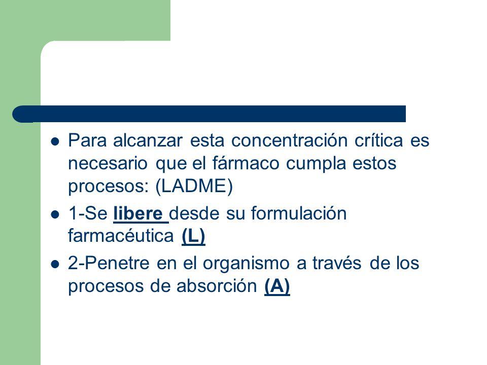 Para alcanzar esta concentración crítica es necesario que el fármaco cumpla estos procesos: (LADME) 1-Se libere desde su formulación farmacéutica (L)