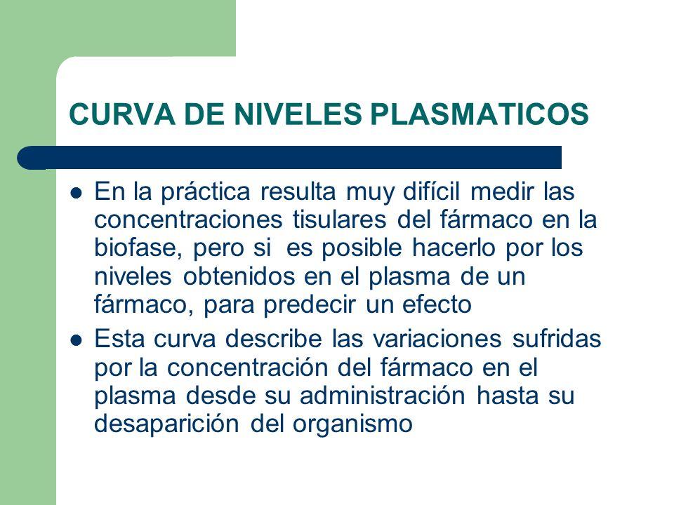 CURVA DE NIVELES PLASMATICOS En la práctica resulta muy difícil medir las concentraciones tisulares del fármaco en la biofase, pero si es posible hace