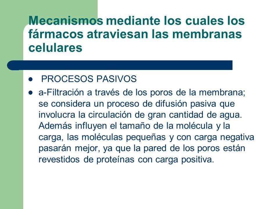 Mecanismos mediante los cuales los fármacos atraviesan las membranas celulares PROCESOS PASIVOS a-Filtración a través de los poros de la membrana; se