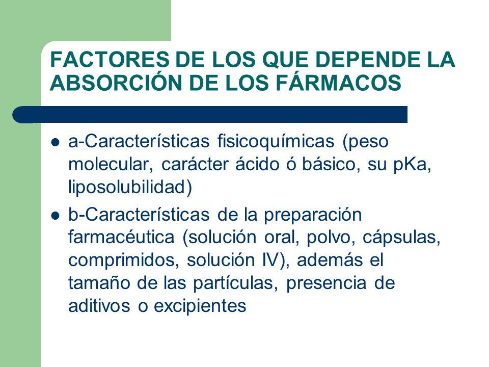 FACTORES DE LOS QUE DEPENDE LA ABSORCIÓN DE LOS FÁRMACOS a-Características fisicoquímicas (peso molecular, carácter ácido ó básico, su pKa, liposolubi