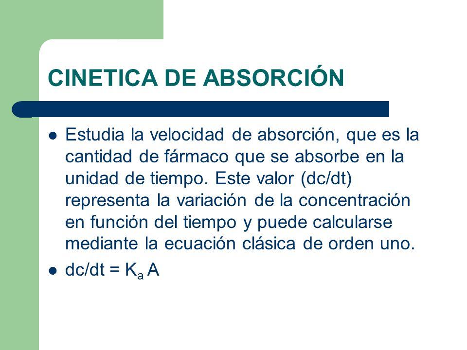 CINETICA DE ABSORCIÓN Estudia la velocidad de absorción, que es la cantidad de fármaco que se absorbe en la unidad de tiempo. Este valor (dc/dt) repre