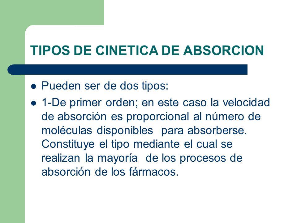 TIPOS DE CINETICA DE ABSORCION Pueden ser de dos tipos: 1-De primer orden; en este caso la velocidad de absorción es proporcional al número de molécul