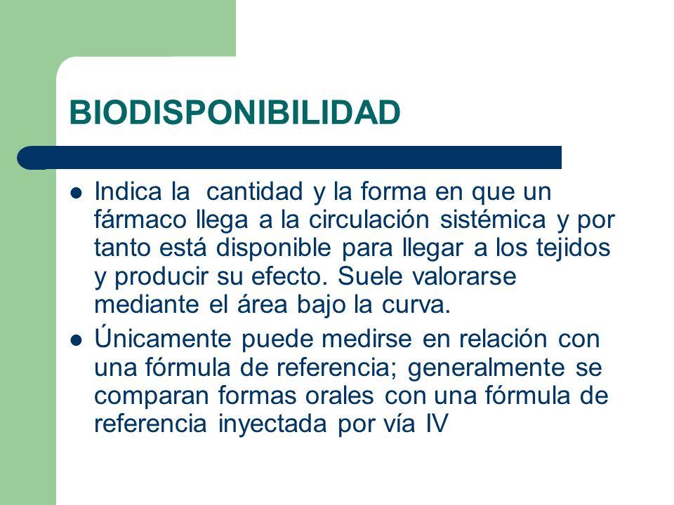 BIODISPONIBILIDAD Indica la cantidad y la forma en que un fármaco llega a la circulación sistémica y por tanto está disponible para llegar a los tejid