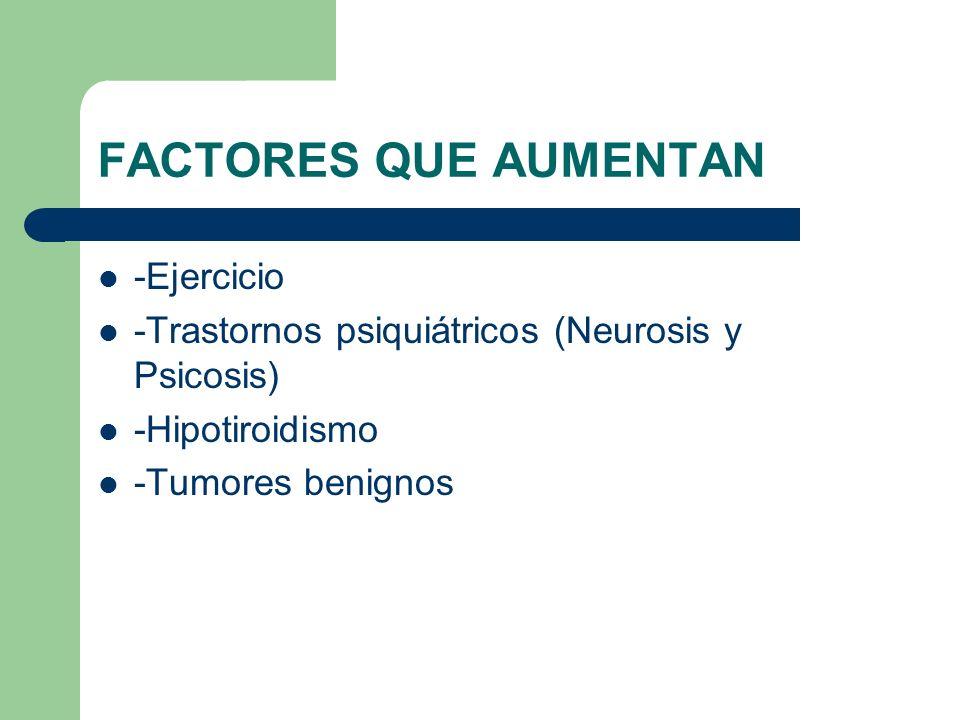 FACTORES QUE AUMENTAN -Ejercicio -Trastornos psiquiátricos (Neurosis y Psicosis) -Hipotiroidismo -Tumores benignos