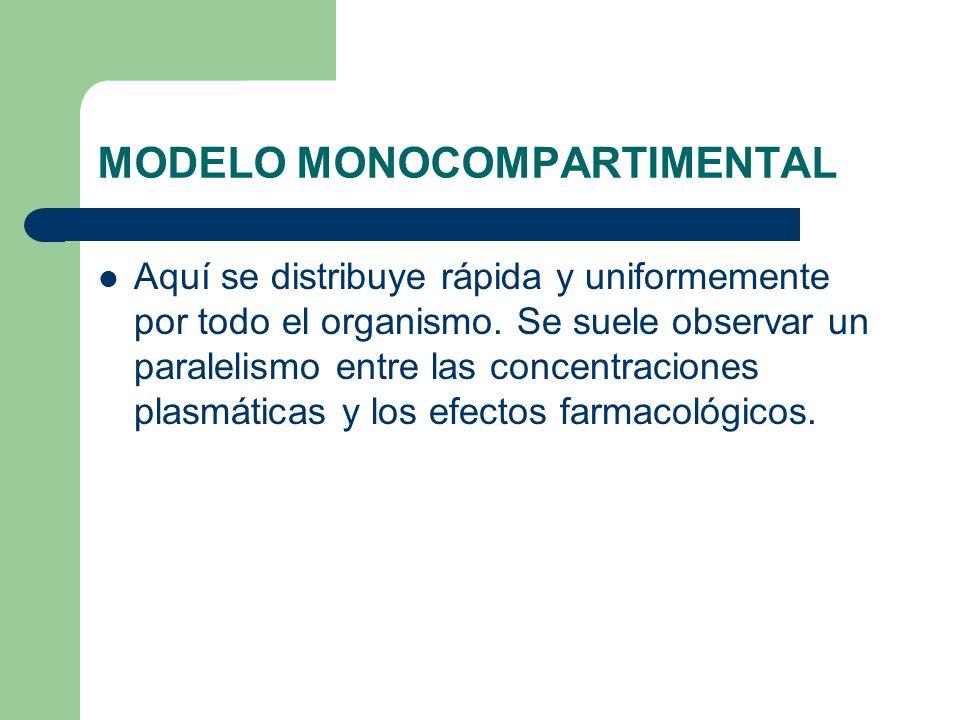 MODELO MONOCOMPARTIMENTAL Aquí se distribuye rápida y uniformemente por todo el organismo. Se suele observar un paralelismo entre las concentraciones