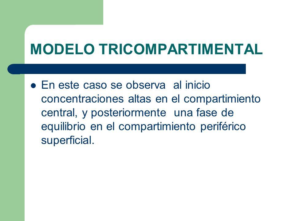 MODELO TRICOMPARTIMENTAL En este caso se observa al inicio concentraciones altas en el compartimiento central, y posteriormente una fase de equilibrio