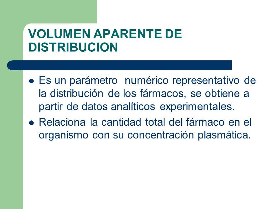 VOLUMEN APARENTE DE DISTRIBUCION Es un parámetro numérico representativo de la distribución de los fármacos, se obtiene a partir de datos analíticos e