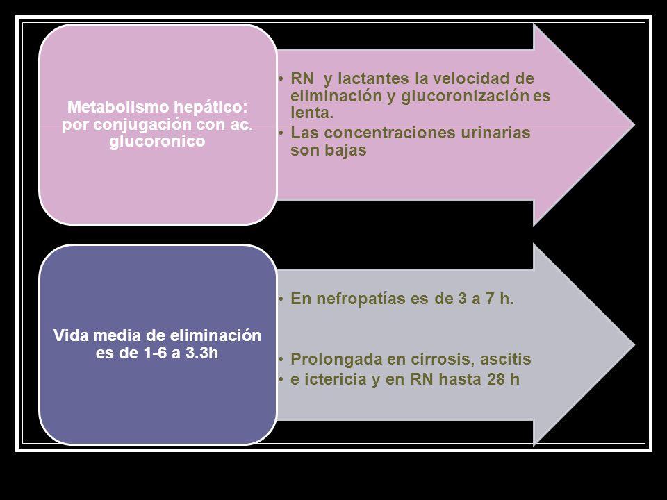 RN y lactantes la velocidad de eliminación y glucoronización es lenta. Las concentraciones urinarias son bajas Metabolismo hepático: por conjugación c