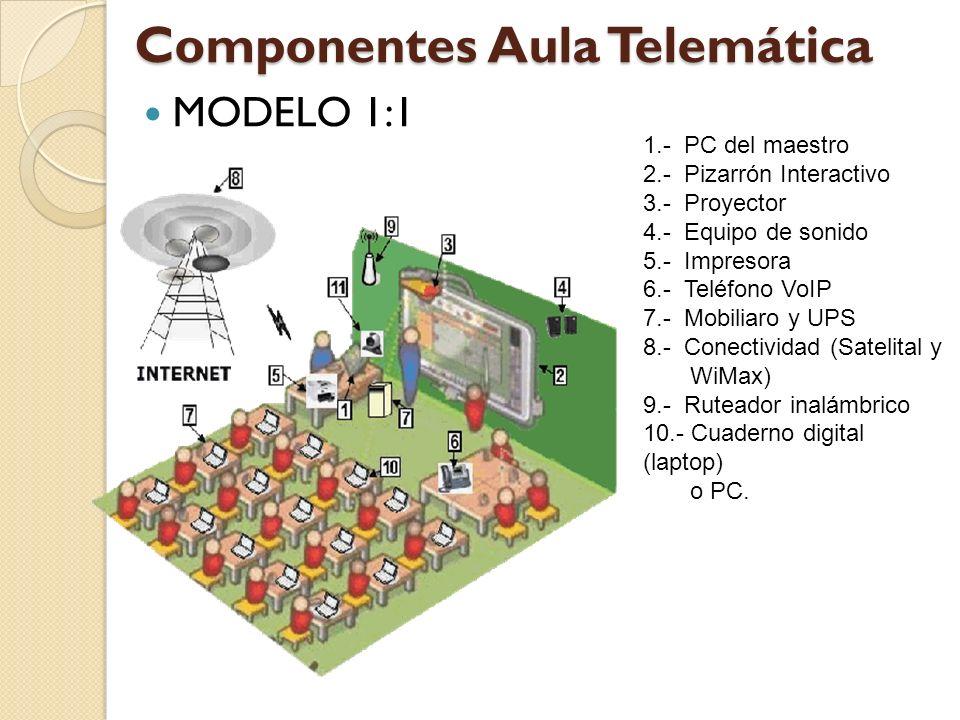 Componentes Aula Telemática MODELO 1:1 1.- PC del maestro 2.- Pizarrón Interactivo 3.- Proyector 4.- Equipo de sonido 5.- Impresora 6.- Teléfono VoIP