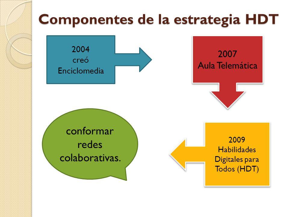 Componentes de la estrategia HDT 2004 creó Enciclomedia 2007 Aula Telemática 2007 Aula Telemática 2009 Habilidades Digitales para Todos (HDT) 2009 Hab