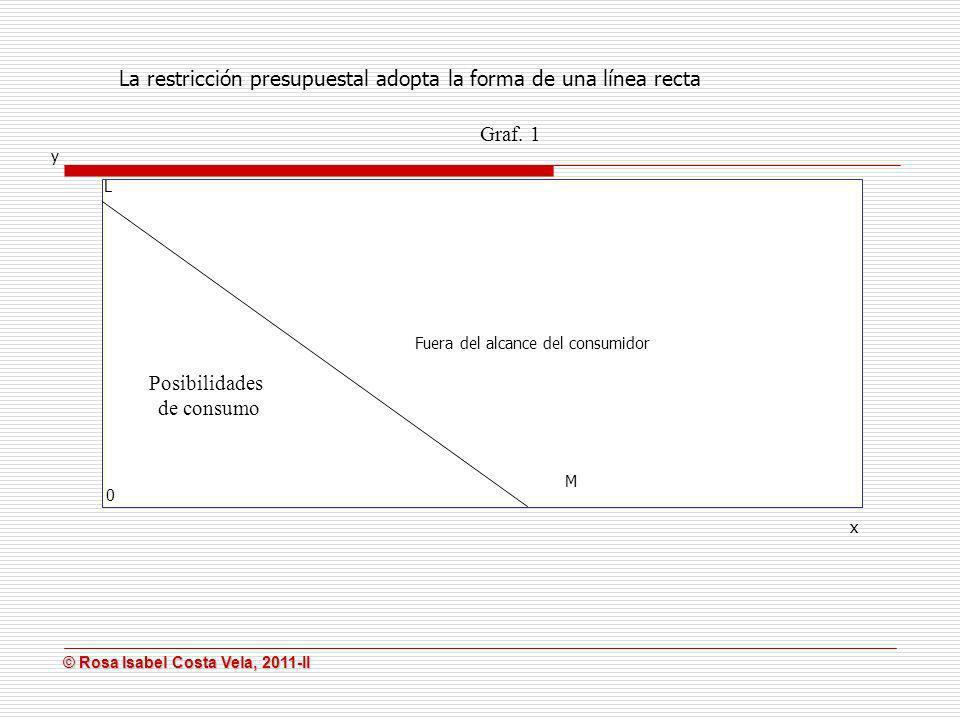 © Rosa Isabel Costa Vela, 2011-II © Rosa Isabel Costa Vela, 2011-II Fuera del alcance del consumidor L 0 x M La restricción presupuestal adopta la for