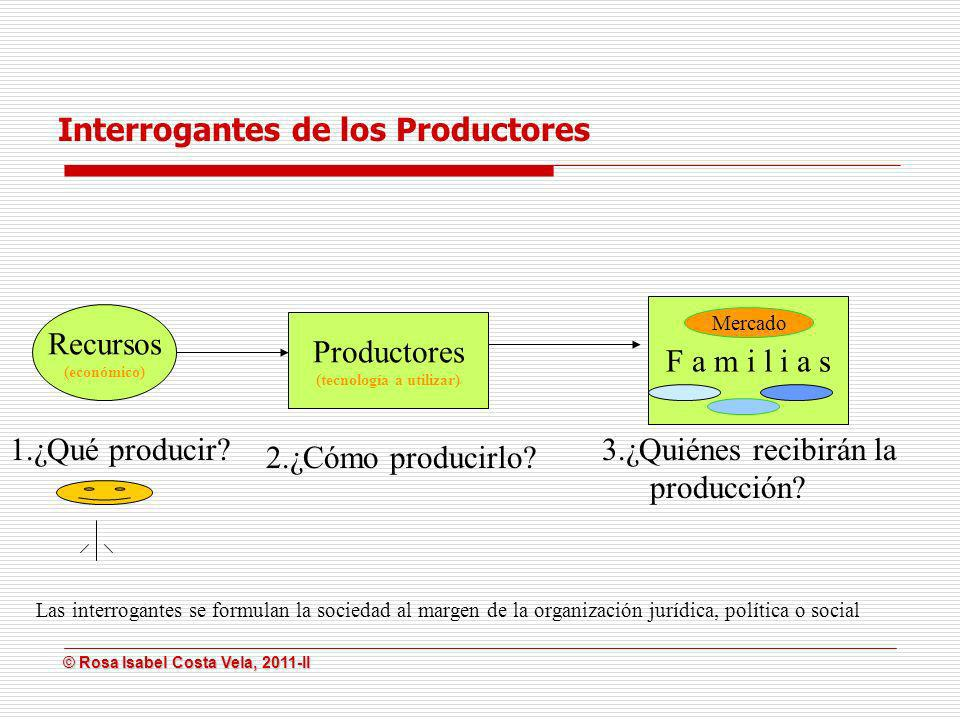 © Rosa Isabel Costa Vela, 2011-II © Rosa Isabel Costa Vela, 2011-II Interrogantes de los Productores Recursos (económico) 1.¿Qué producir? Productores