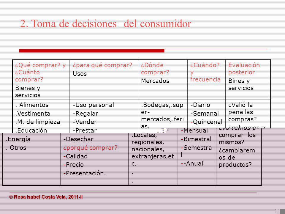 © Rosa Isabel Costa Vela, 2011-II © Rosa Isabel Costa Vela, 2011-II ¿Qué comprar? y ¿Cuánto comprar? Bienes y servicios ¿para qué comprar? Usos ¿Dónde