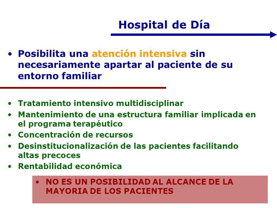Hospital de Día Posibilita una atención intensiva sin necesariamente apartar al paciente de su entorno familiar Tratamiento intensivo multidisciplinar