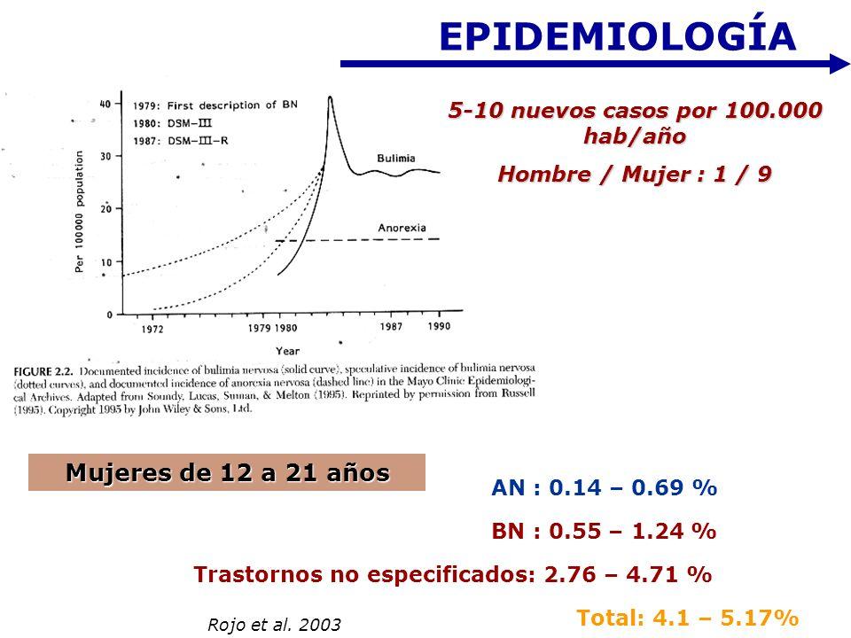 EPIDEMIOLOGÍA AN : 0.14 – 0.69 % BN : 0.55 – 1.24 % Trastornos no especificados: 2.76 – 4.71 % Total: 4.1 – 5.17% 5-10 nuevos casos por 100.000 hab/añ