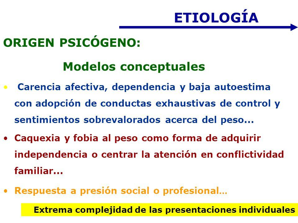ETIOLOGÍA ORIGEN PSICÓGENO: Modelos conceptuales Carencia afectiva, dependencia y baja autoestima con adopción de conductas exhaustivas de control y s