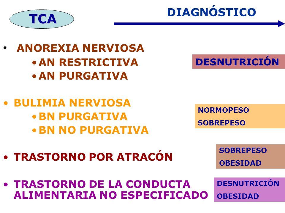 DIAGNÓSTICO ANOREXIA NERVIOSA AN RESTRICTIVA AN PURGATIVA BULIMIA NERVIOSA BN PURGATIVA BN NO PURGATIVA TRASTORNO POR ATRACÓN TRASTORNO DE LA CONDUCTA