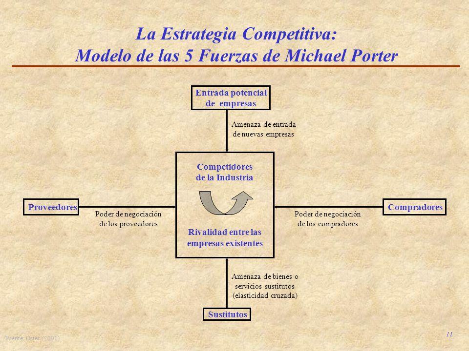 11 La Estrategia Competitiva: Modelo de las 5 Fuerzas de Michael Porter Competidores de la Industria Rivalidad entre las empresas existentes Comprador