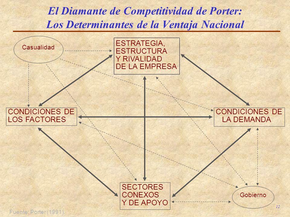 12 El Diamante de Competitividad de Porter: Los Determinantes de la Ventaja Nacional Fuente: Porter (1991). ESTRATEGIA, ESTRUCTURA Y RIVALIDAD DE LA E