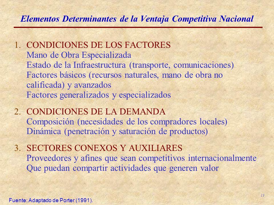 13 Elementos Determinantes de la Ventaja Competitiva Nacional 1.CONDICIONES DE LOS FACTORES Mano de Obra Especializada Estado de la Infraestructura (t