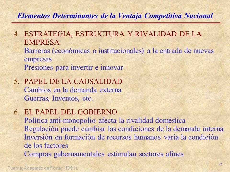 14 4.ESTRATEGIA, ESTRUCTURA Y RIVALIDAD DE LA EMPRESA Barreras (económicas o institucionales) a la entrada de nuevas empresas Presiones para invertir