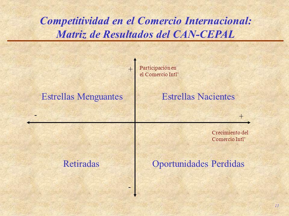 15 Competitividad en el Comercio Internacional: Matriz de Resultados del CAN-CEPAL Crecimiento del Comercio Intl Participación en el Comercio Intl + +