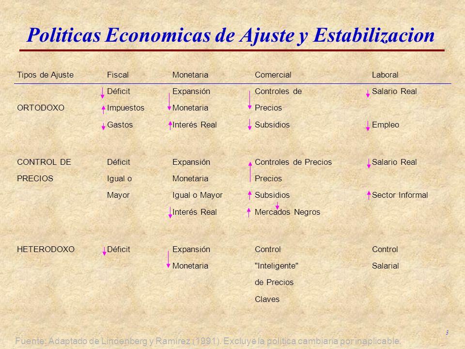 3 Politicas Economicas de Ajuste y Estabilizacion Fuente: Adaptado de Lindenberg y Ramírez (1991). Excluye la política cambiaria por inaplicable. Tipo