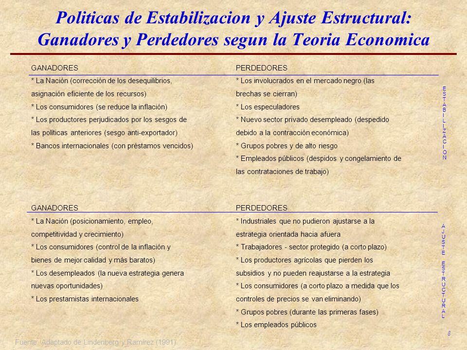 8 Politicas de Estabilizacion y Ajuste Estructural: Ganadores y Perdedores segun la Teoria Economica Fuente: Adaptado de Lindenberg y Ramírez (1991).