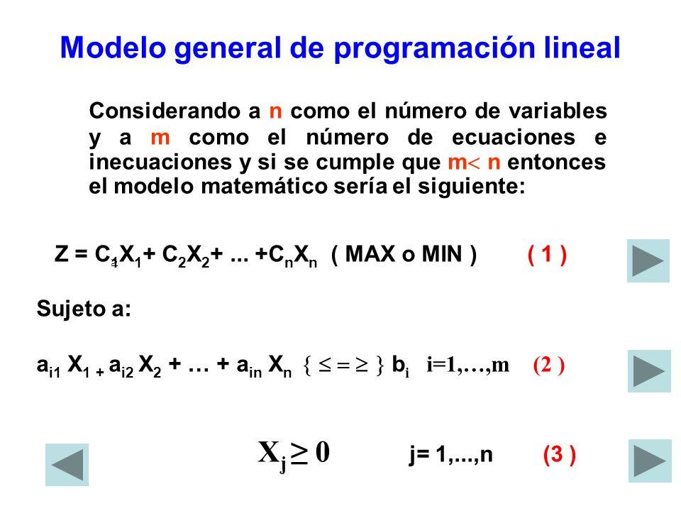 Modelo general de programación lineal Z = C 1 X 1 + C 2 X 2 +... +C n X n ( MAX o MIN ) ( 1 ) Sujeto a: a i1 X 1 + a i2 X 2 + … + a in X n b i i=1,…,m