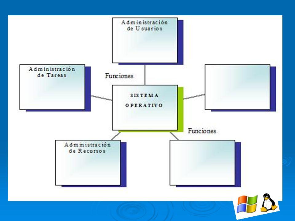 La tarjeta madre es el componente más importante de un computador, ya que en él se integran y coordinan todos los demás elementos que permiten su adecuado funcionamiento.