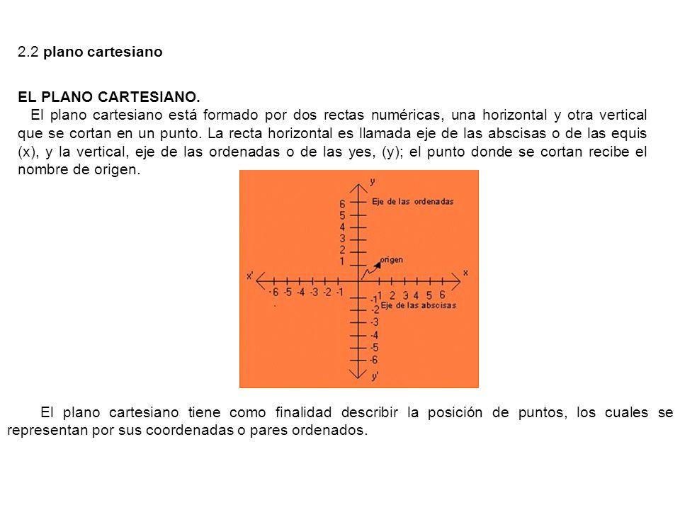 2.2 plano cartesiano EL PLANO CARTESIANO. El plano cartesiano está formado por dos rectas numéricas, una horizontal y otra vertical que se cortan en u