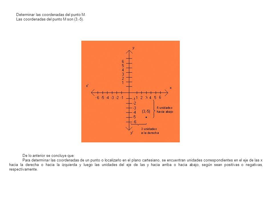 Determinar las coordenadas del punto M. Las coordenadas del punto M son (3,-5). De lo anterior se concluye que: Para determinar las coordenadas de un