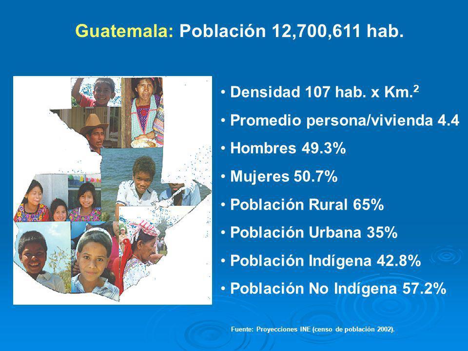 Guatemala: Población 12,700,611 hab. Densidad 107 hab. x Km. 2 Promedio persona/vivienda 4.4 Hombres 49.3% Mujeres 50.7% Población Rural 65% Población