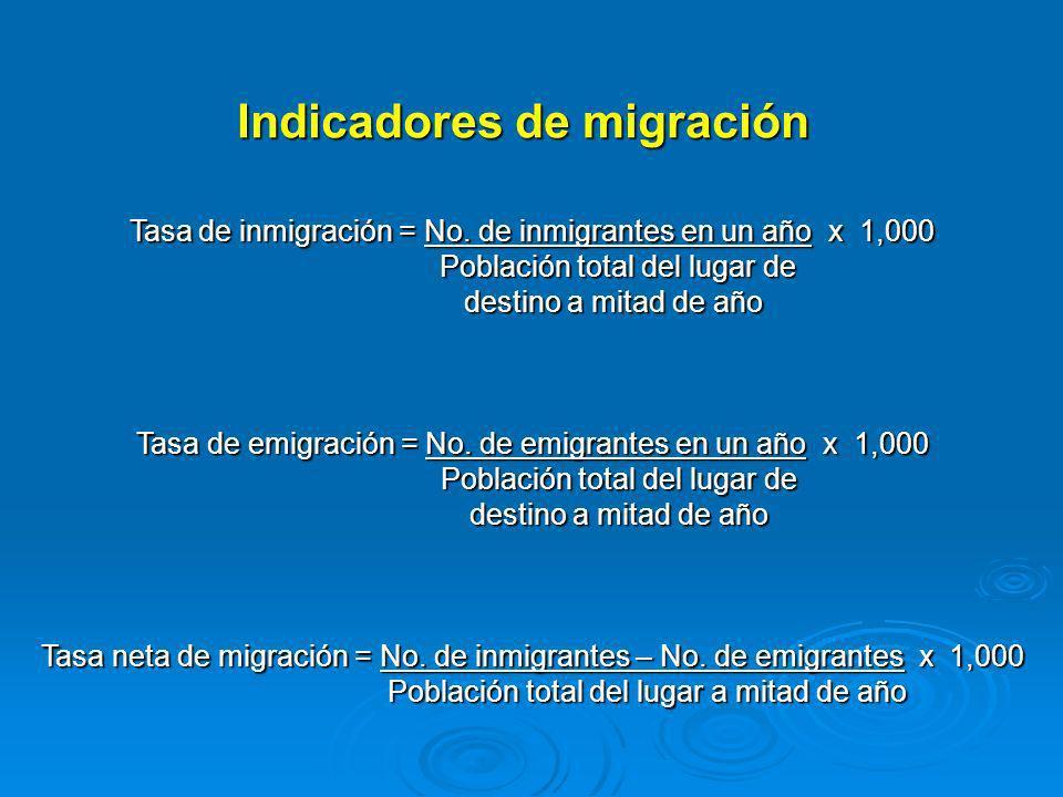 Indicadores de migración Tasa de inmigración = No. de inmigrantes en un año x 1,000 Tasa de inmigración = No. de inmigrantes en un año x 1,000 Poblaci