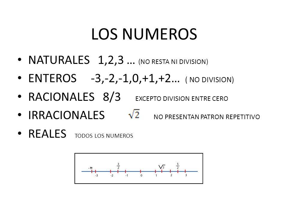 LOS NUMEROS NATURALES 1,2,3 … (NO RESTA NI DIVISION) ENTEROS -3,-2,-1,0,+1,+2… ( NO DIVISION) RACIONALES 8/3 EXCEPTO DIVISION ENTRE CERO IRRACIONALES