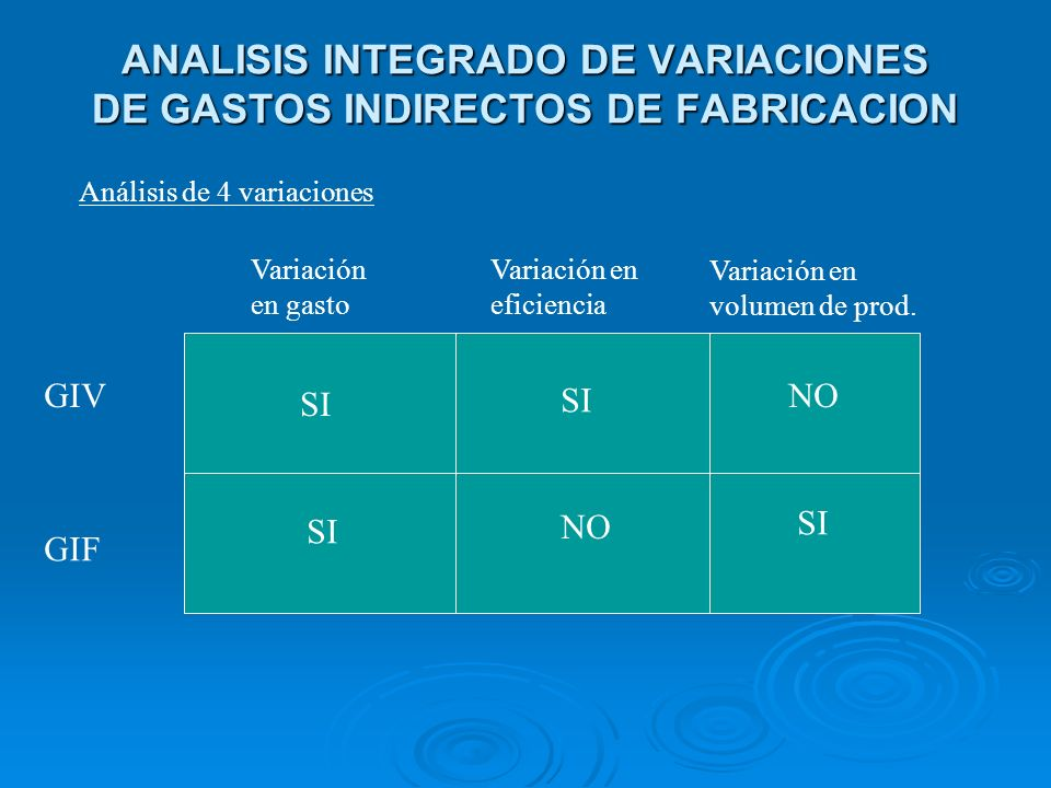 ANALISIS INTEGRADO DE VARIACIONES DE GASTOS INDIRECTOS DE FABRICACION Variación en gasto Variación en eficiencia Variación en volumen de prod. GIV GIF
