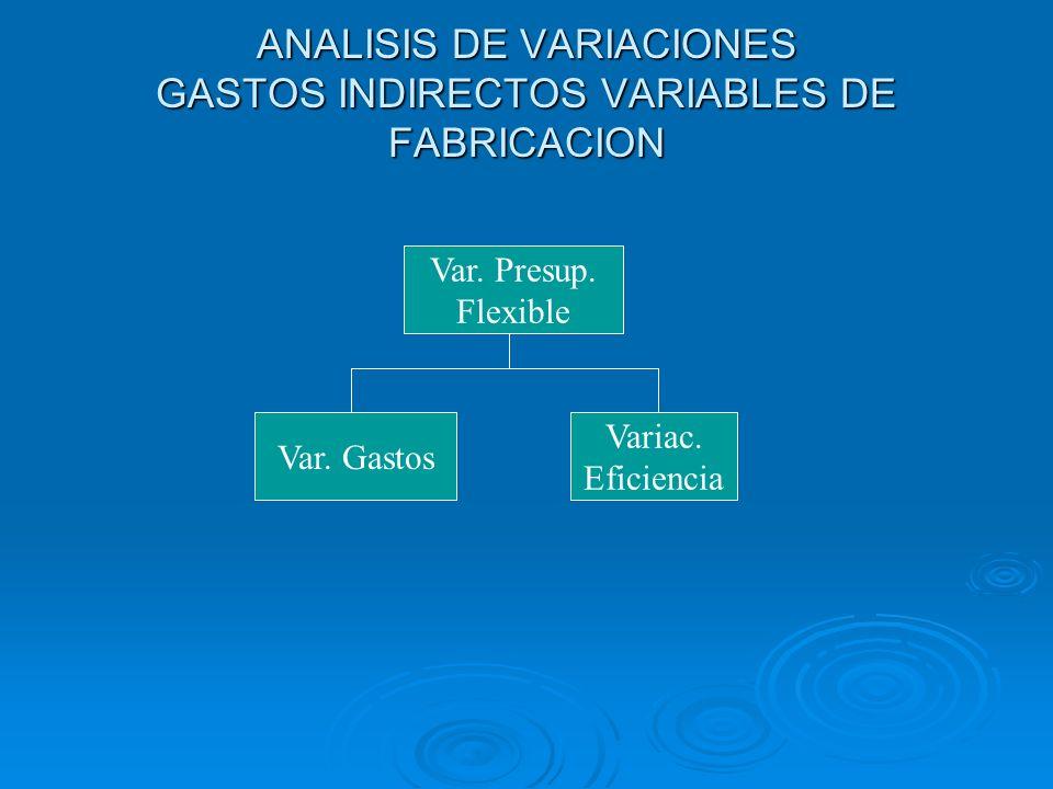 ANALISIS DE VARIACIONES GASTOS INDIRECTOS VARIABLES DE FABRICACION Var. Presup. Flexible Var. Gastos Variac. Eficiencia