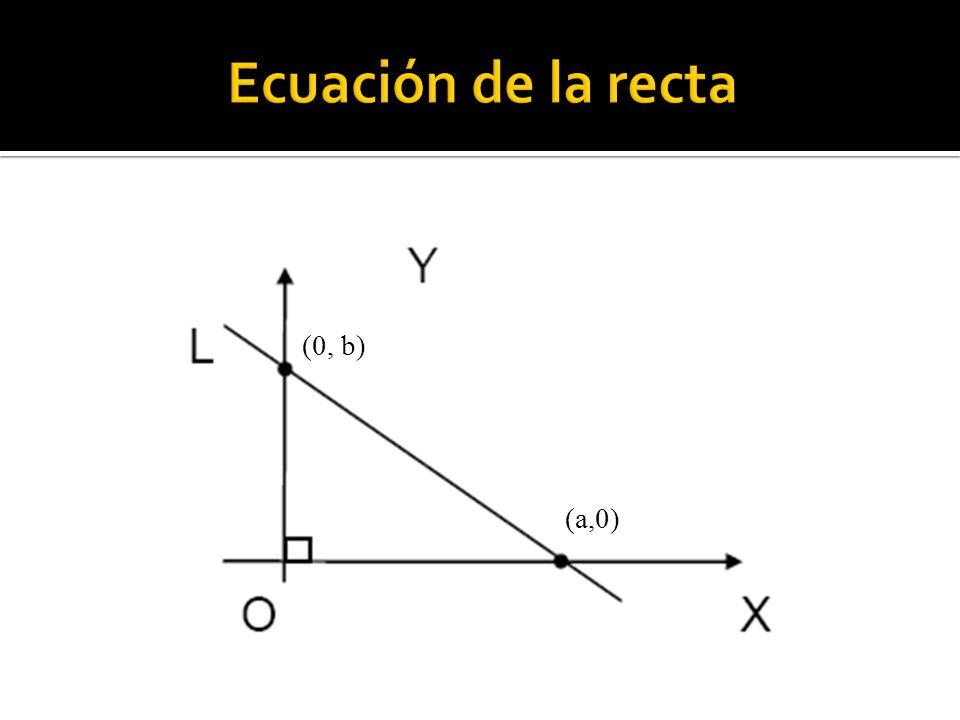 (0, b) (a,0)