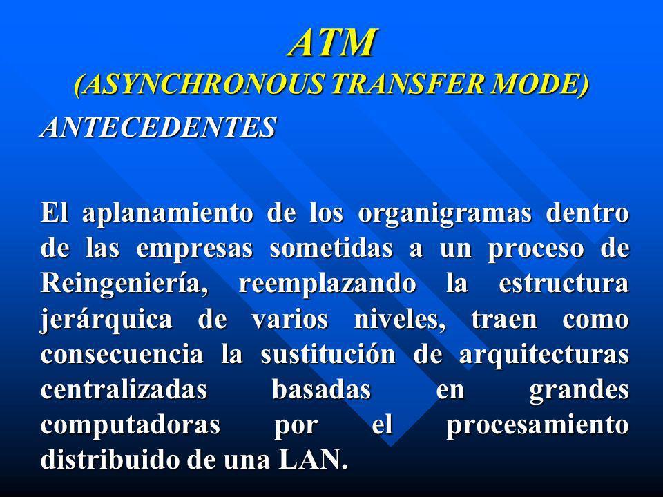 ATM (ASYNCHRONOUS TRANSFER MODE) ANTECEDENTES El aplanamiento de los organigramas dentro de las empresas sometidas a un proceso de Reingeniería, reemp