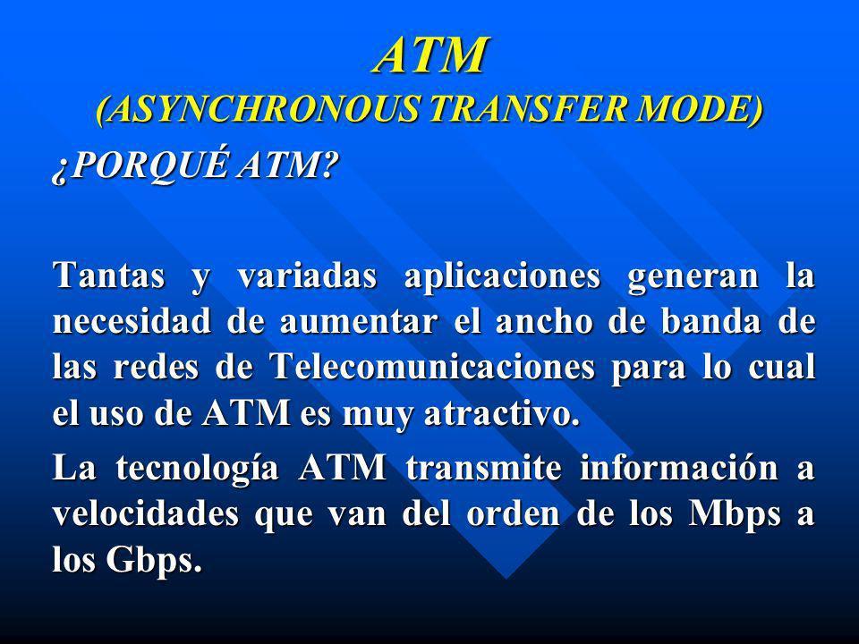 ATM (ASYNCHRONOUS TRANSFER MODE) ¿PORQUÉ ATM? Tantas y variadas aplicaciones generan la necesidad de aumentar el ancho de banda de las redes de Teleco
