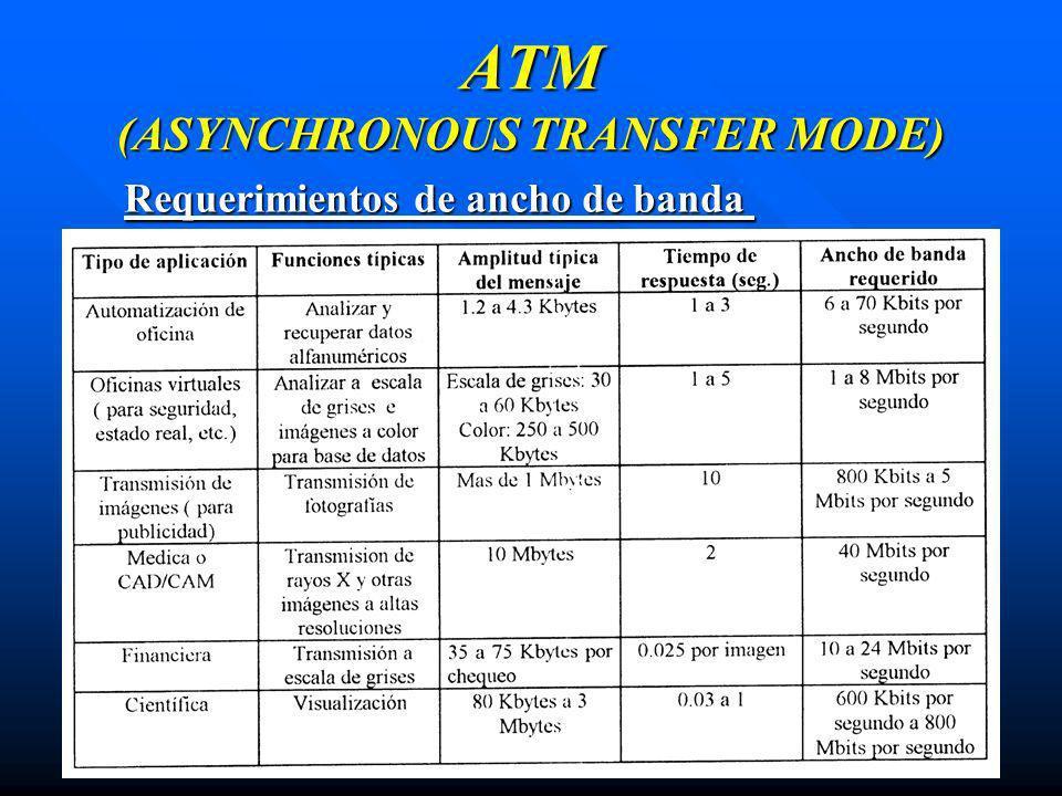 ATM (ASYNCHRONOUS TRANSFER MODE) Requerimientos de ancho de banda