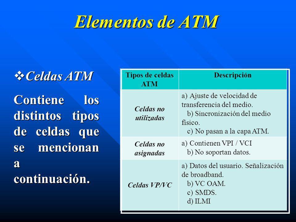 Elementos de ATM Celdas ATM Celdas ATM Contiene los distintos tipos de celdas que se mencionan a continuación. Tipos de celdas ATM Descripción Celdas