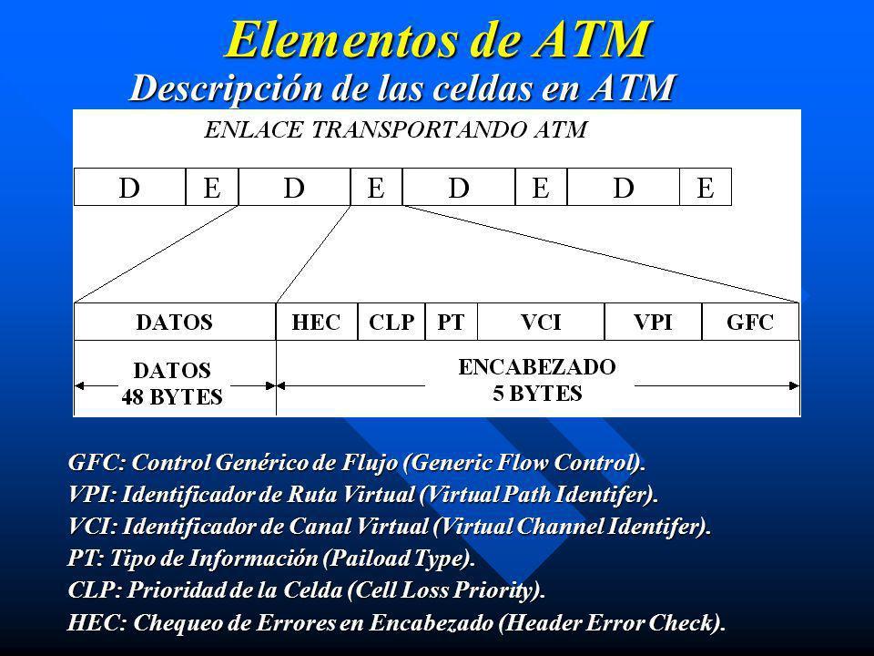 Elementos de ATM Descripción de las celdas en ATM GFC: Control Genérico de Flujo (Generic Flow Control). VPI: Identificador de Ruta Virtual (Virtual P