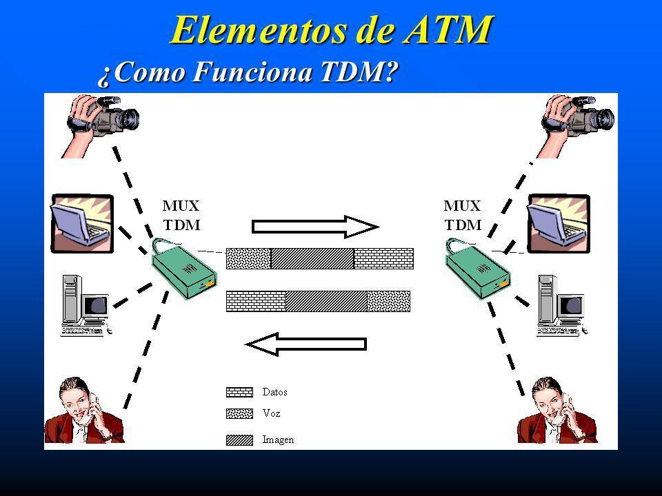 Elementos de ATM ¿Como Funciona TDM?